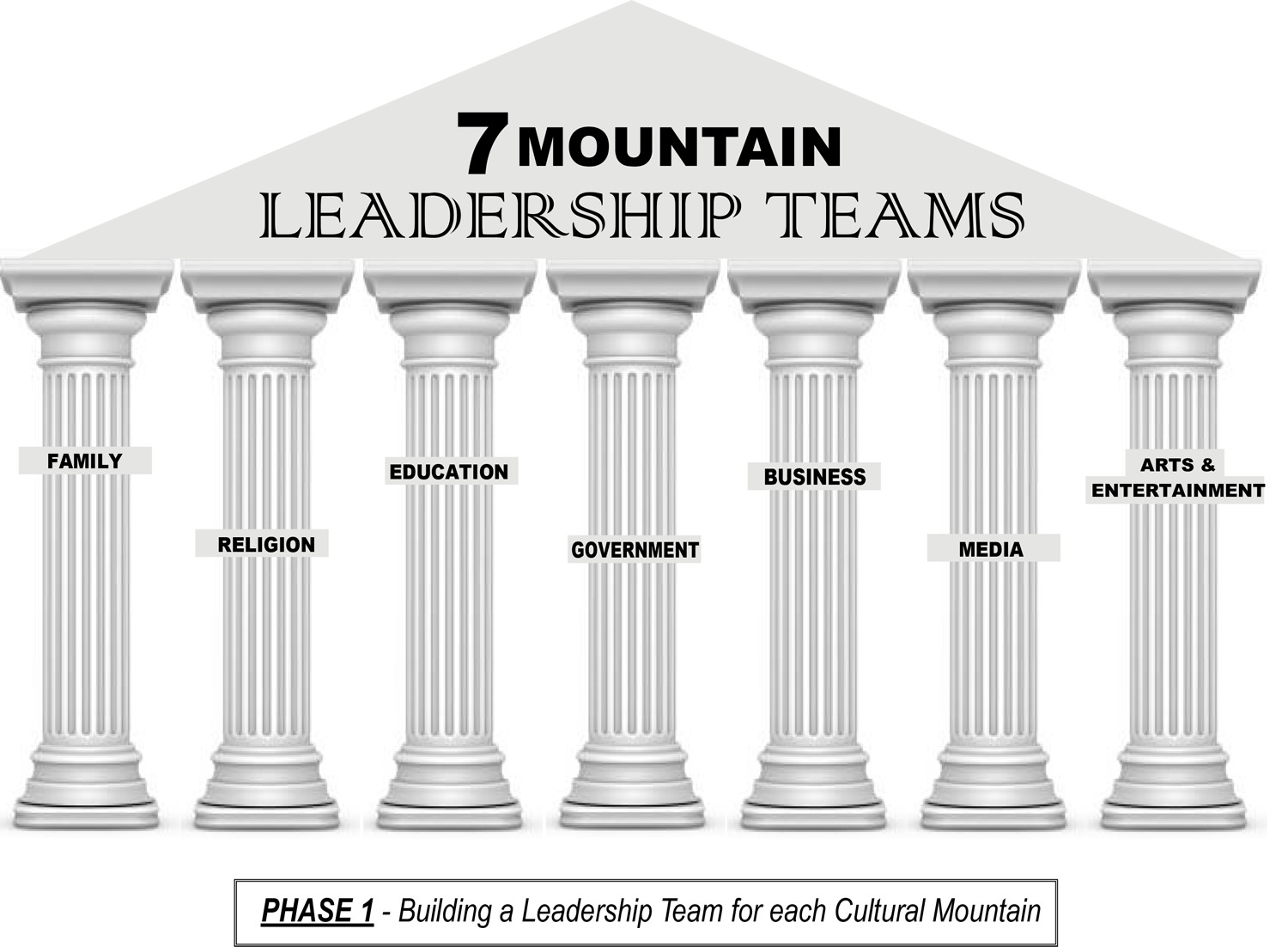 7_Mountain_Leadership_Teams_Columns