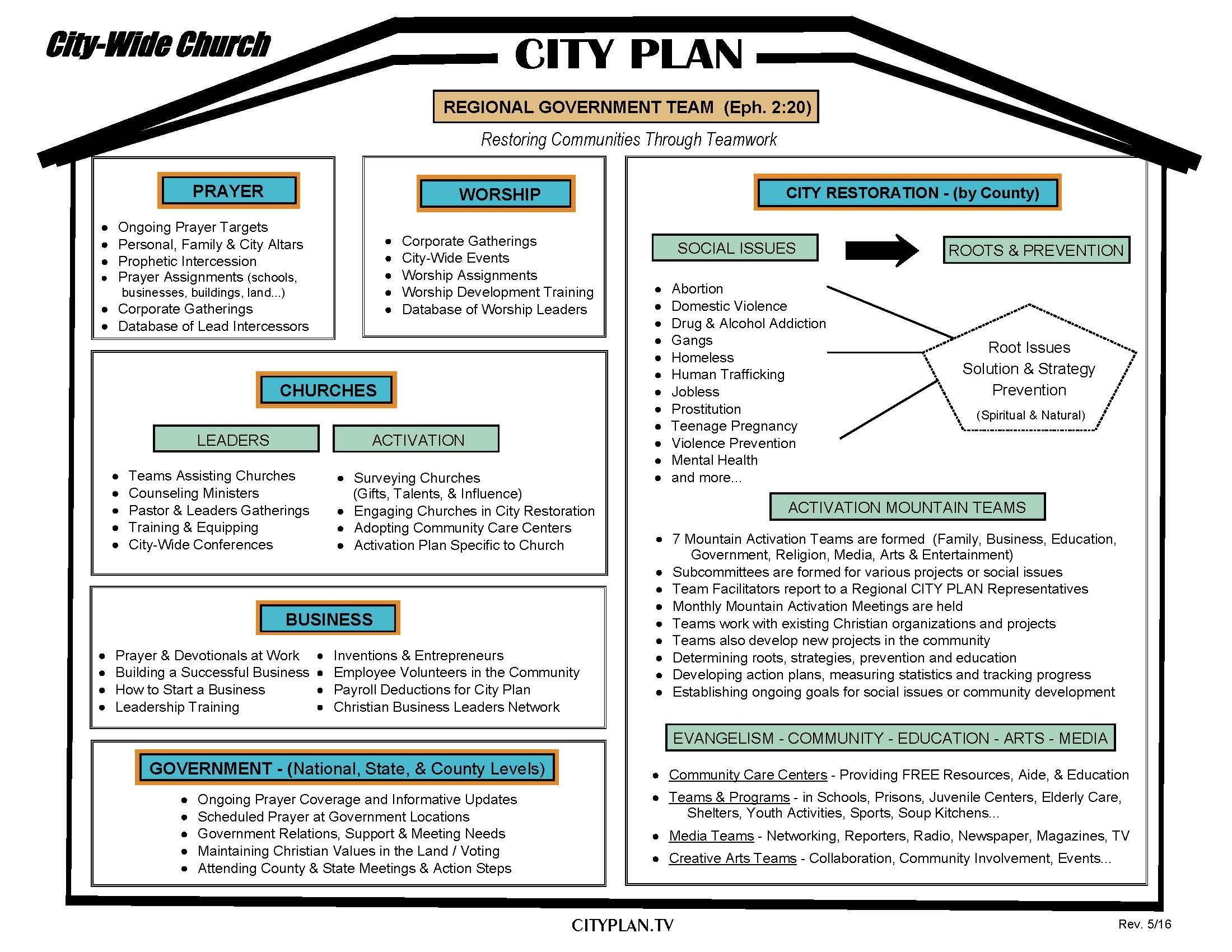 CITY PLAN MODEL 1