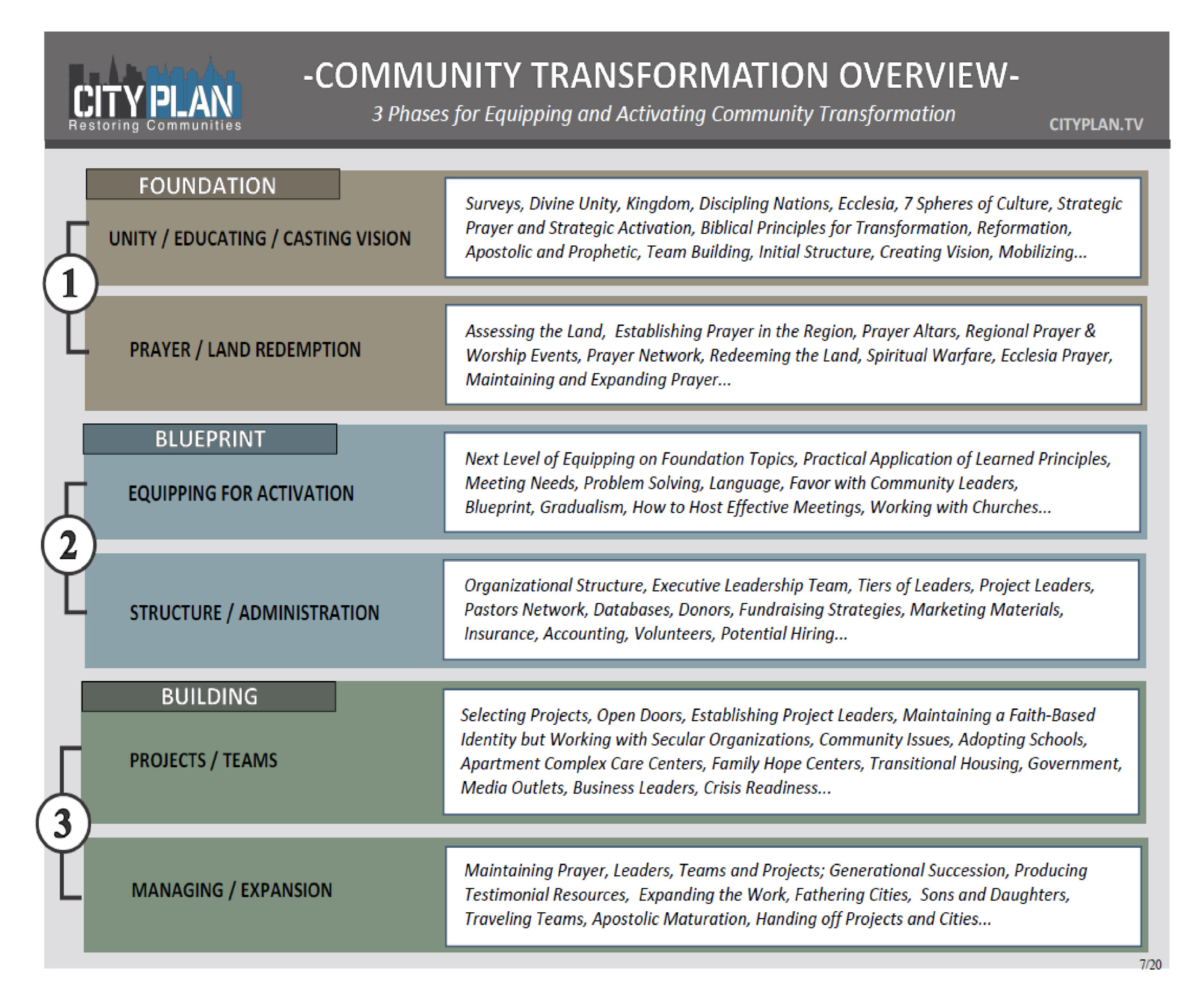 Community Transformation Overview (image)